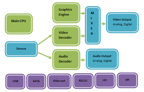 Apache Technologies : Software | Embedded | Biometrics