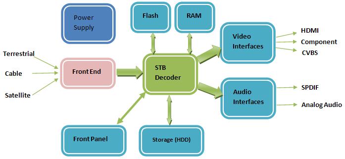 Apache Technologies   Software
